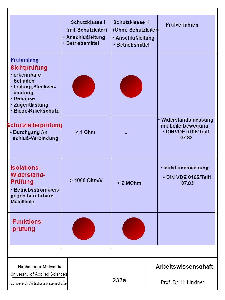 Hochschule Mittweida University of Applied Sciences Fachbereich Wirtschaftswissenschaften Arbeitswissenschaft Prof. Dr. H. Lindner 233 Elektrische Anl