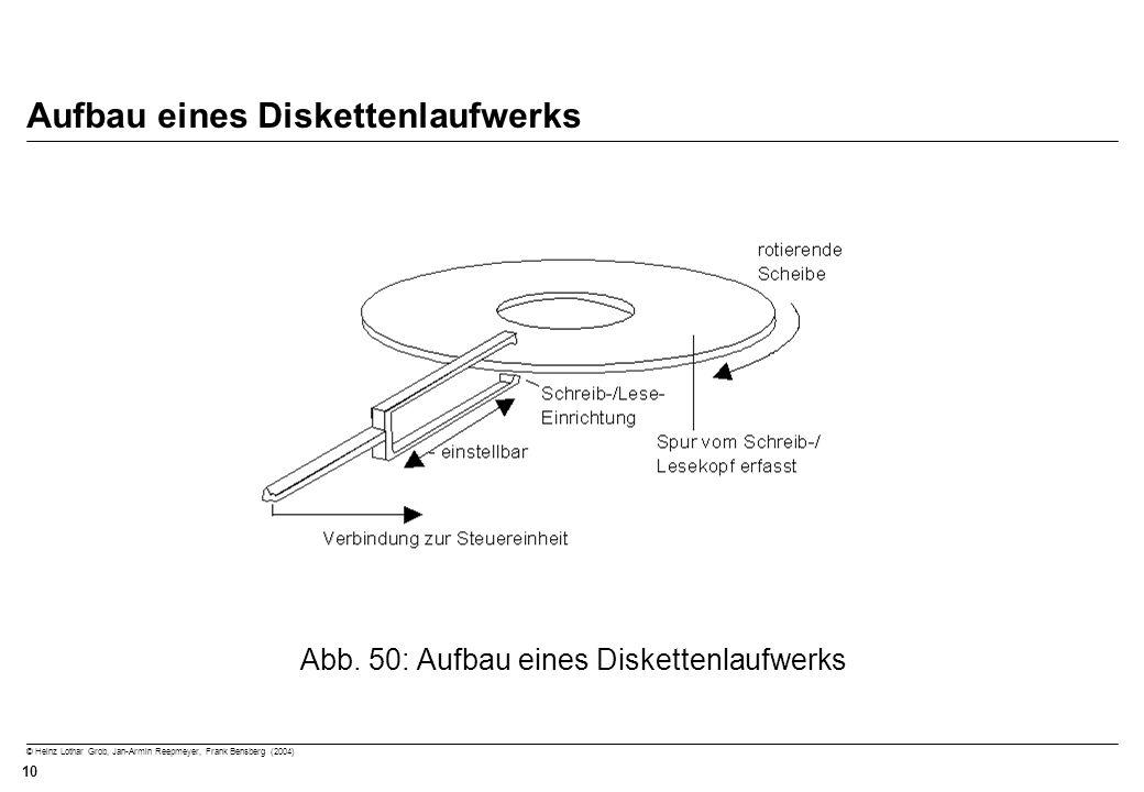 © Heinz Lothar Grob, Jan-Armin Reepmeyer, Frank Bensberg (2004) 10 Aufbau eines Diskettenlaufwerks Abb. 50: Aufbau eines Diskettenlaufwerks