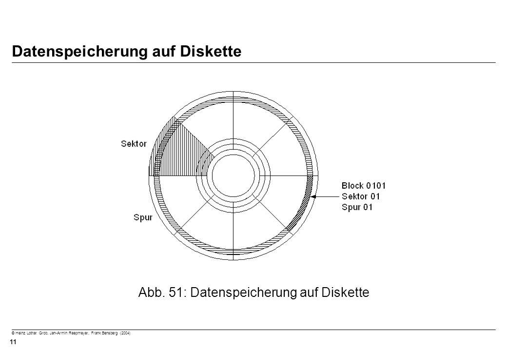 © Heinz Lothar Grob, Jan-Armin Reepmeyer, Frank Bensberg (2004) 11 Datenspeicherung auf Diskette Abb. 51: Datenspeicherung auf Diskette