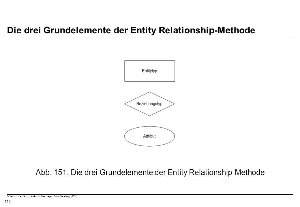 © Heinz Lothar Grob, Jan-Armin Reepmeyer, Frank Bensberg (2004) 113 Die drei Grundelemente der Entity Relationship-Methode Abb. 151: Die drei Grundele