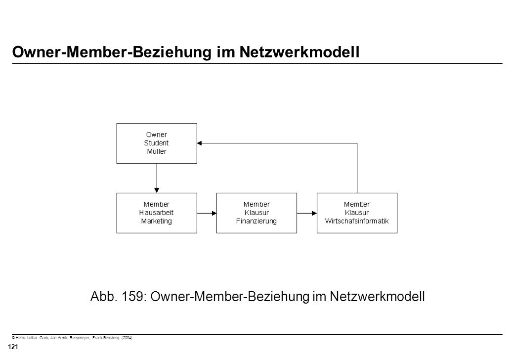 © Heinz Lothar Grob, Jan-Armin Reepmeyer, Frank Bensberg (2004) 121 Owner-Member-Beziehung im Netzwerkmodell Abb. 159: Owner-Member-Beziehung im Netzw