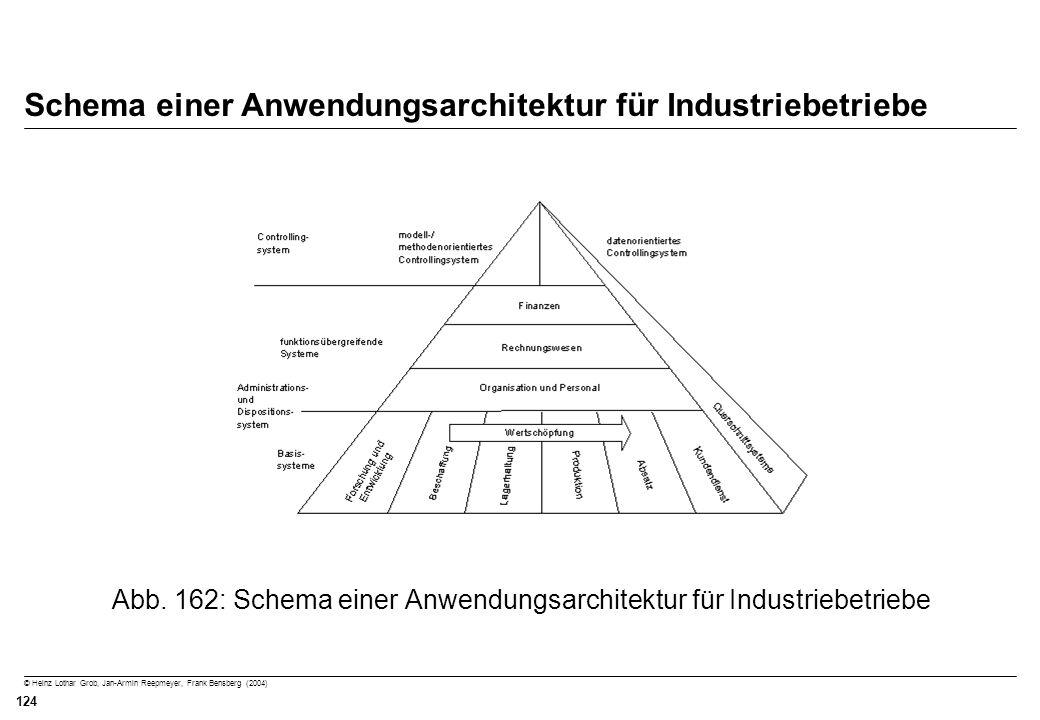 © Heinz Lothar Grob, Jan-Armin Reepmeyer, Frank Bensberg (2004) 124 Schema einer Anwendungsarchitektur für Industriebetriebe Abb. 162: Schema einer An