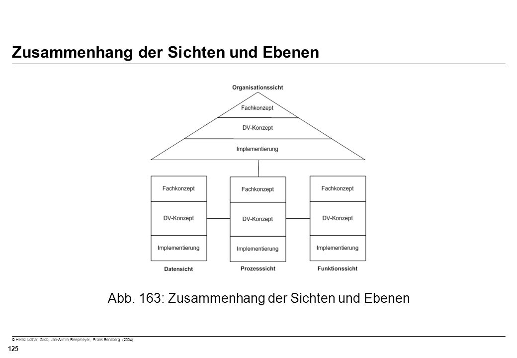 © Heinz Lothar Grob, Jan-Armin Reepmeyer, Frank Bensberg (2004) 125 Zusammenhang der Sichten und Ebenen Abb. 163: Zusammenhang der Sichten und Ebenen
