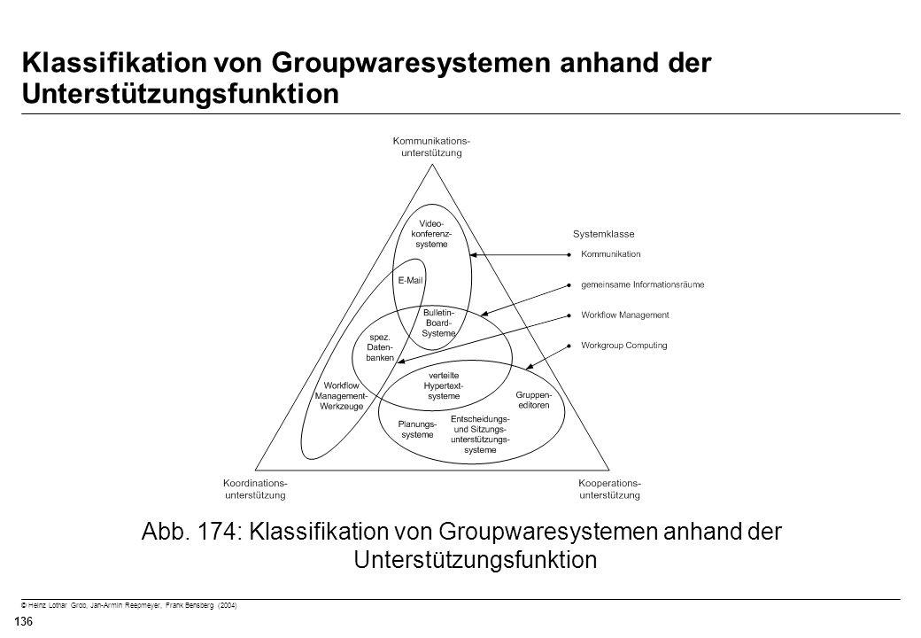 © Heinz Lothar Grob, Jan-Armin Reepmeyer, Frank Bensberg (2004) 136 Klassifikation von Groupwaresystemen anhand der Unterstützungsfunktion Abb. 174: K