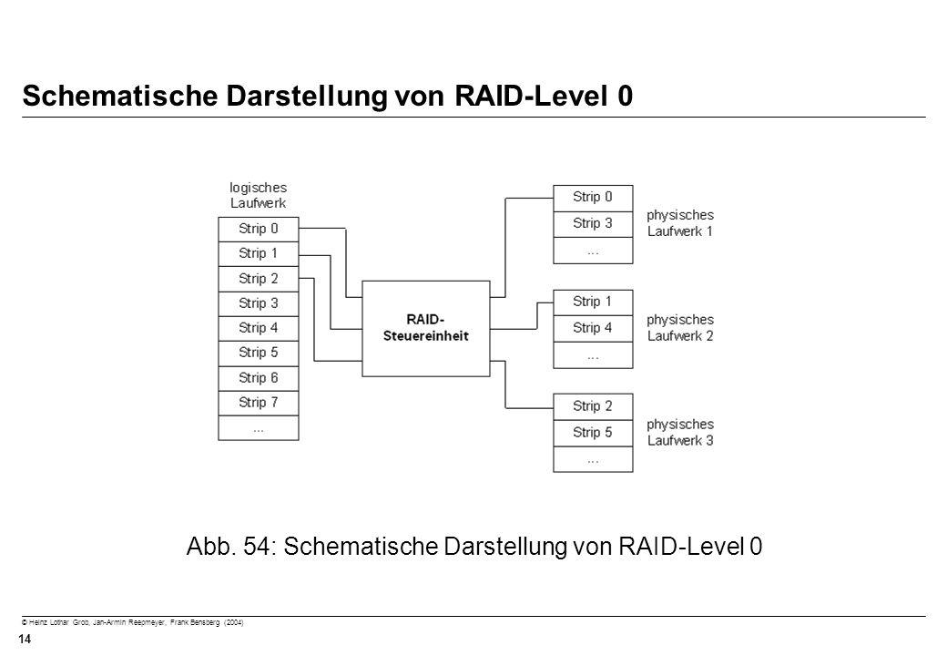 © Heinz Lothar Grob, Jan-Armin Reepmeyer, Frank Bensberg (2004) 14 Schematische Darstellung von RAID-Level 0 Abb. 54: Schematische Darstellung von RAI