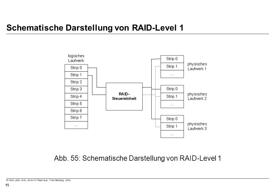 © Heinz Lothar Grob, Jan-Armin Reepmeyer, Frank Bensberg (2004) 15 Schematische Darstellung von RAID-Level 1 Abb. 55: Schematische Darstellung von RAI