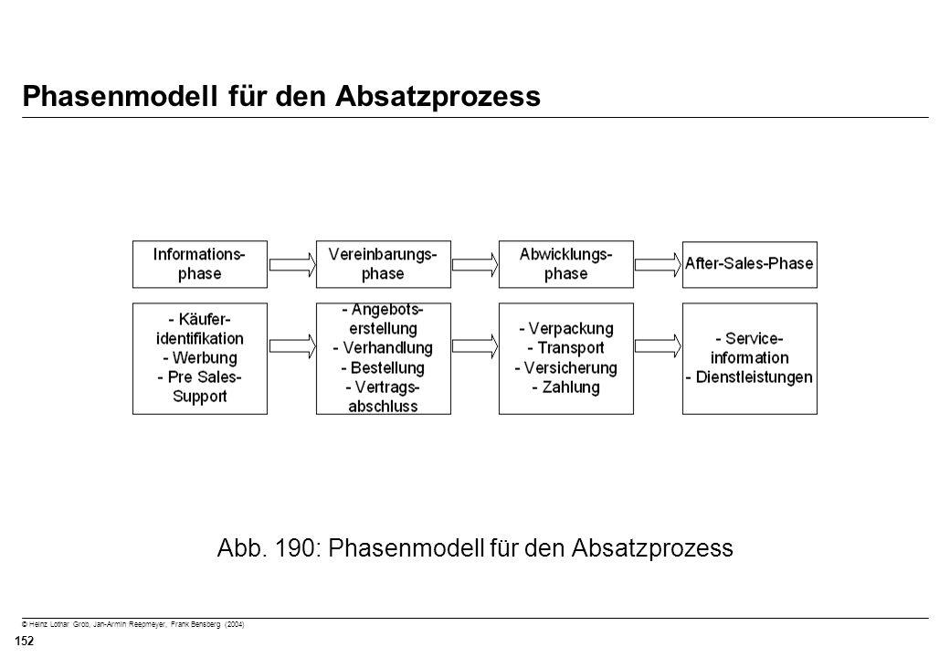© Heinz Lothar Grob, Jan-Armin Reepmeyer, Frank Bensberg (2004) 152 Phasenmodell für den Absatzprozess Abb. 190: Phasenmodell für den Absatzprozess