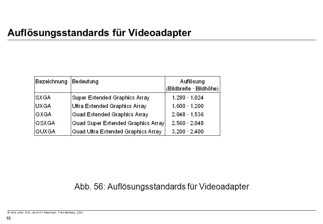 © Heinz Lothar Grob, Jan-Armin Reepmeyer, Frank Bensberg (2004) 16 Auflösungsstandards für Videoadapter Abb. 56: Auflösungsstandards für Videoadapter