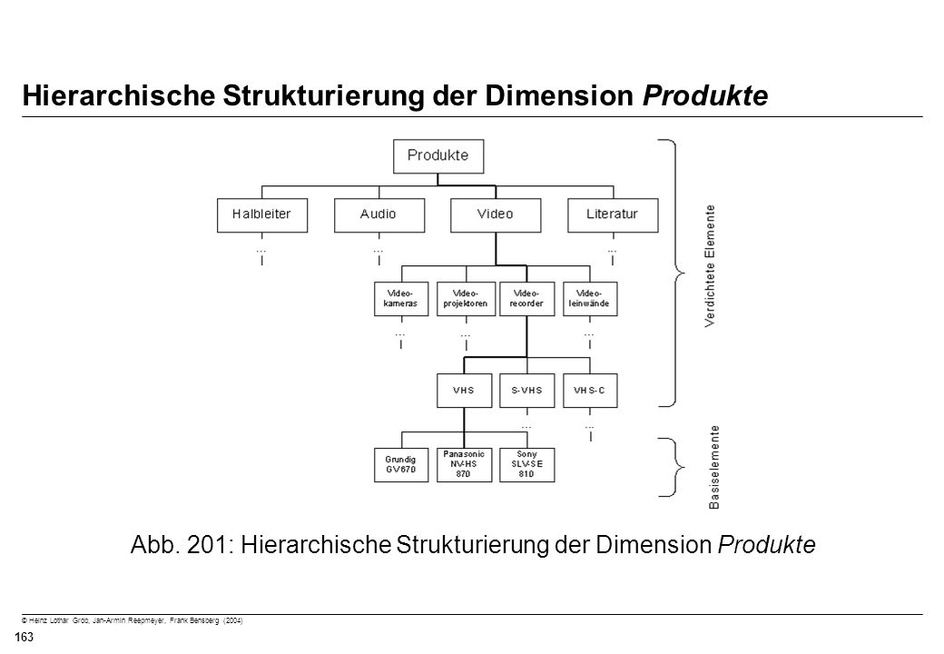 © Heinz Lothar Grob, Jan-Armin Reepmeyer, Frank Bensberg (2004) 163 Hierarchische Strukturierung der Dimension Produkte Abb. 201: Hierarchische Strukt