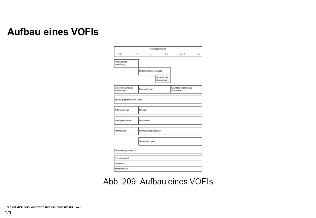 © Heinz Lothar Grob, Jan-Armin Reepmeyer, Frank Bensberg (2004) 171 Aufbau eines VOFIs Abb. 209: Aufbau eines VOFIs