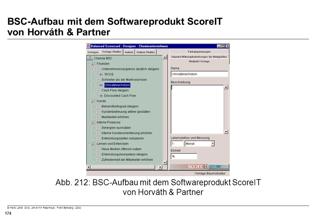 © Heinz Lothar Grob, Jan-Armin Reepmeyer, Frank Bensberg (2004) 174 BSC-Aufbau mit dem Softwareprodukt ScoreIT von Horváth & Partner Abb. 212: BSC-Auf