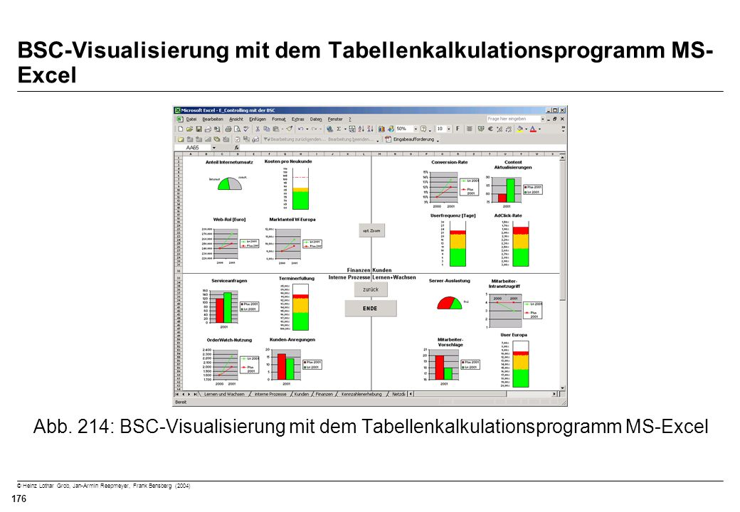 © Heinz Lothar Grob, Jan-Armin Reepmeyer, Frank Bensberg (2004) 176 BSC-Visualisierung mit dem Tabellenkalkulationsprogramm MS- Excel Abb. 214: BSC-Vi