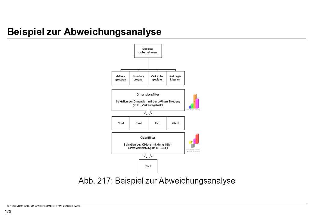© Heinz Lothar Grob, Jan-Armin Reepmeyer, Frank Bensberg (2004) 179 Beispiel zur Abweichungsanalyse Abb. 217: Beispiel zur Abweichungsanalyse