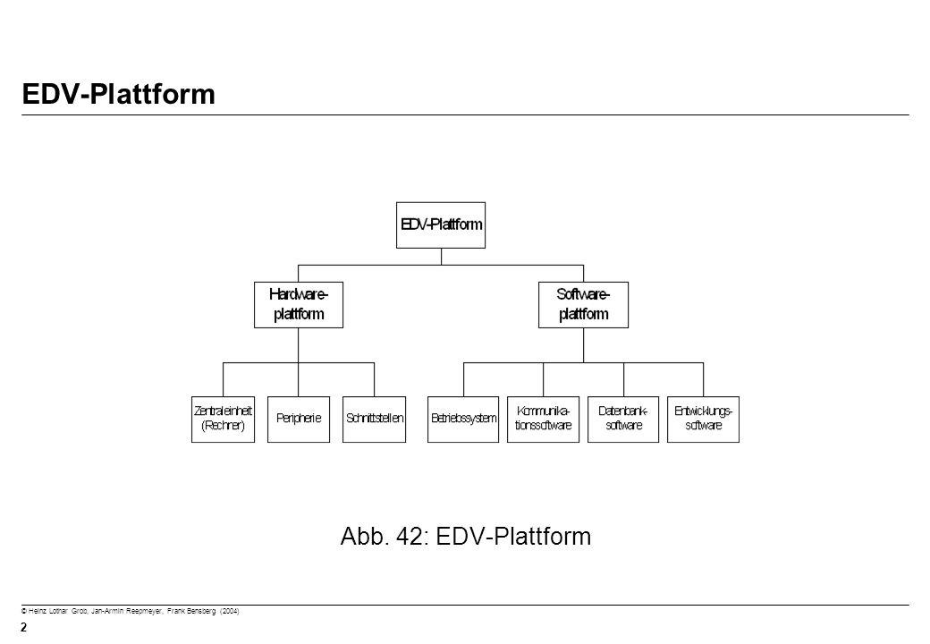 © Heinz Lothar Grob, Jan-Armin Reepmeyer, Frank Bensberg (2004) 2 EDV-Plattform Abb. 42: EDV-Plattform