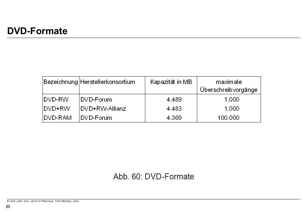 © Heinz Lothar Grob, Jan-Armin Reepmeyer, Frank Bensberg (2004) 20 DVD-Formate Abb. 60: DVD-Formate