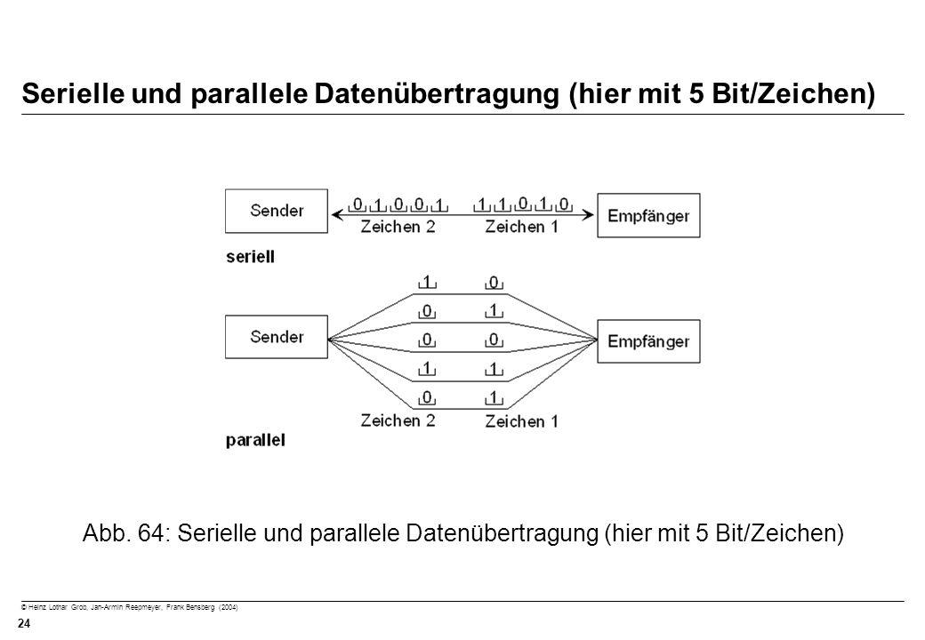 © Heinz Lothar Grob, Jan-Armin Reepmeyer, Frank Bensberg (2004) 24 Serielle und parallele Datenübertragung (hier mit 5 Bit/Zeichen) Abb. 64: Serielle