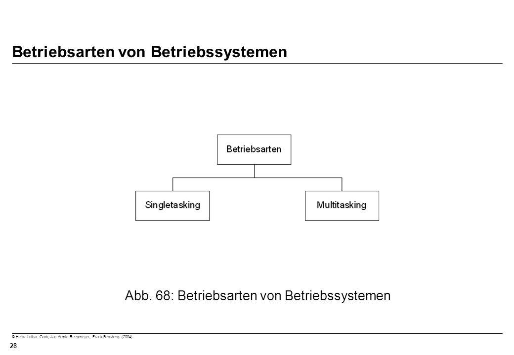 © Heinz Lothar Grob, Jan-Armin Reepmeyer, Frank Bensberg (2004) 28 Betriebsarten von Betriebssystemen Abb. 68: Betriebsarten von Betriebssystemen