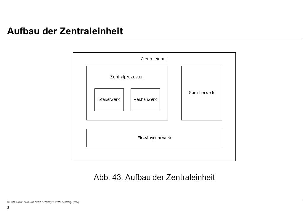 © Heinz Lothar Grob, Jan-Armin Reepmeyer, Frank Bensberg (2004) 3 Aufbau der Zentraleinheit Abb. 43: Aufbau der Zentraleinheit