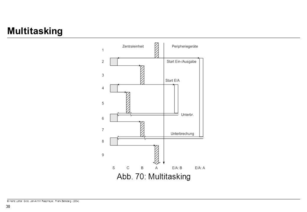 © Heinz Lothar Grob, Jan-Armin Reepmeyer, Frank Bensberg (2004) 30 Multitasking Abb. 70: Multitasking