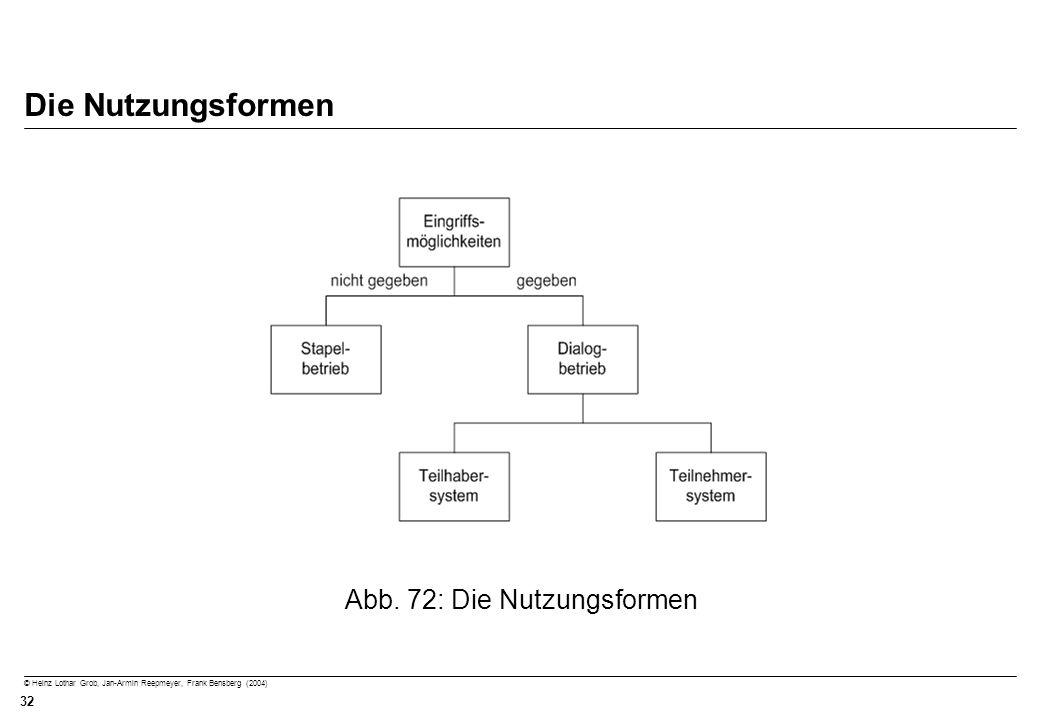 © Heinz Lothar Grob, Jan-Armin Reepmeyer, Frank Bensberg (2004) 32 Die Nutzungsformen Abb. 72: Die Nutzungsformen