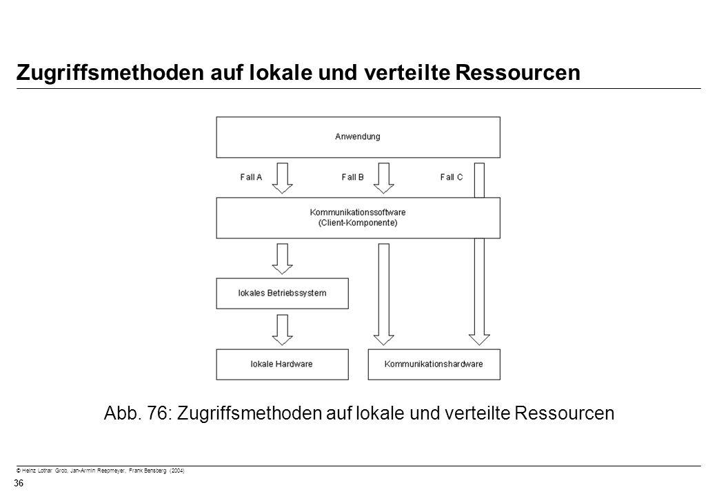© Heinz Lothar Grob, Jan-Armin Reepmeyer, Frank Bensberg (2004) 36 Zugriffsmethoden auf lokale und verteilte Ressourcen Abb. 76: Zugriffsmethoden auf