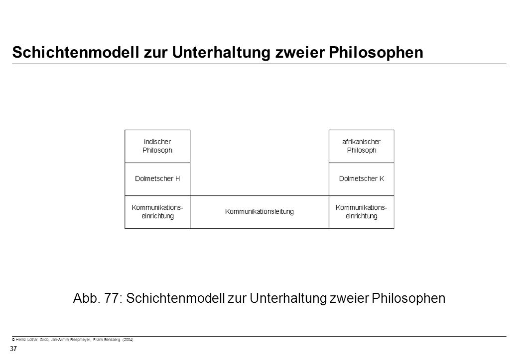 © Heinz Lothar Grob, Jan-Armin Reepmeyer, Frank Bensberg (2004) 37 Schichtenmodell zur Unterhaltung zweier Philosophen Abb. 77: Schichtenmodell zur Un
