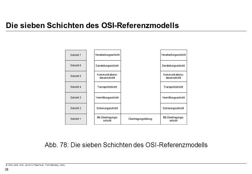 © Heinz Lothar Grob, Jan-Armin Reepmeyer, Frank Bensberg (2004) 38 Die sieben Schichten des OSI-Referenzmodells Abb. 78: Die sieben Schichten des OSI-