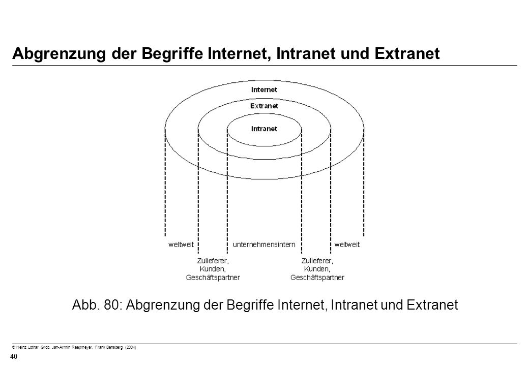 © Heinz Lothar Grob, Jan-Armin Reepmeyer, Frank Bensberg (2004) 40 Abgrenzung der Begriffe Internet, Intranet und Extranet Abb. 80: Abgrenzung der Beg