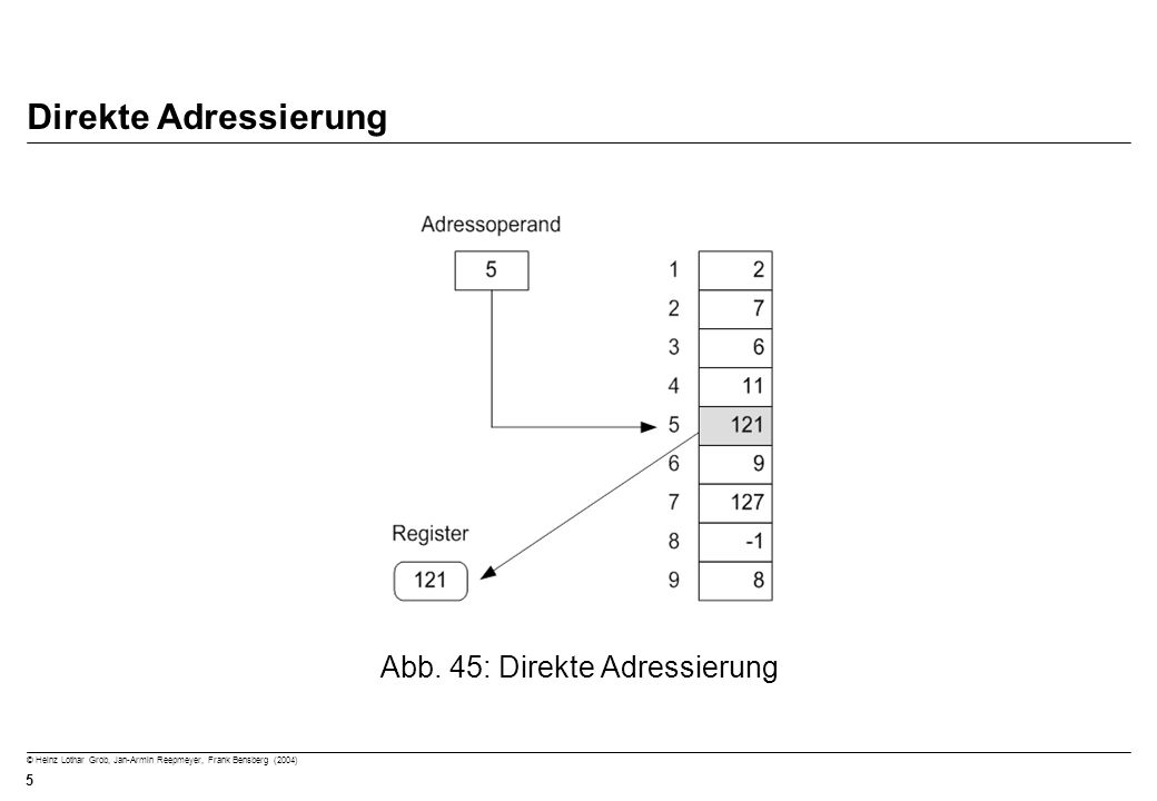 © Heinz Lothar Grob, Jan-Armin Reepmeyer, Frank Bensberg (2004) 5 Direkte Adressierung Abb. 45: Direkte Adressierung