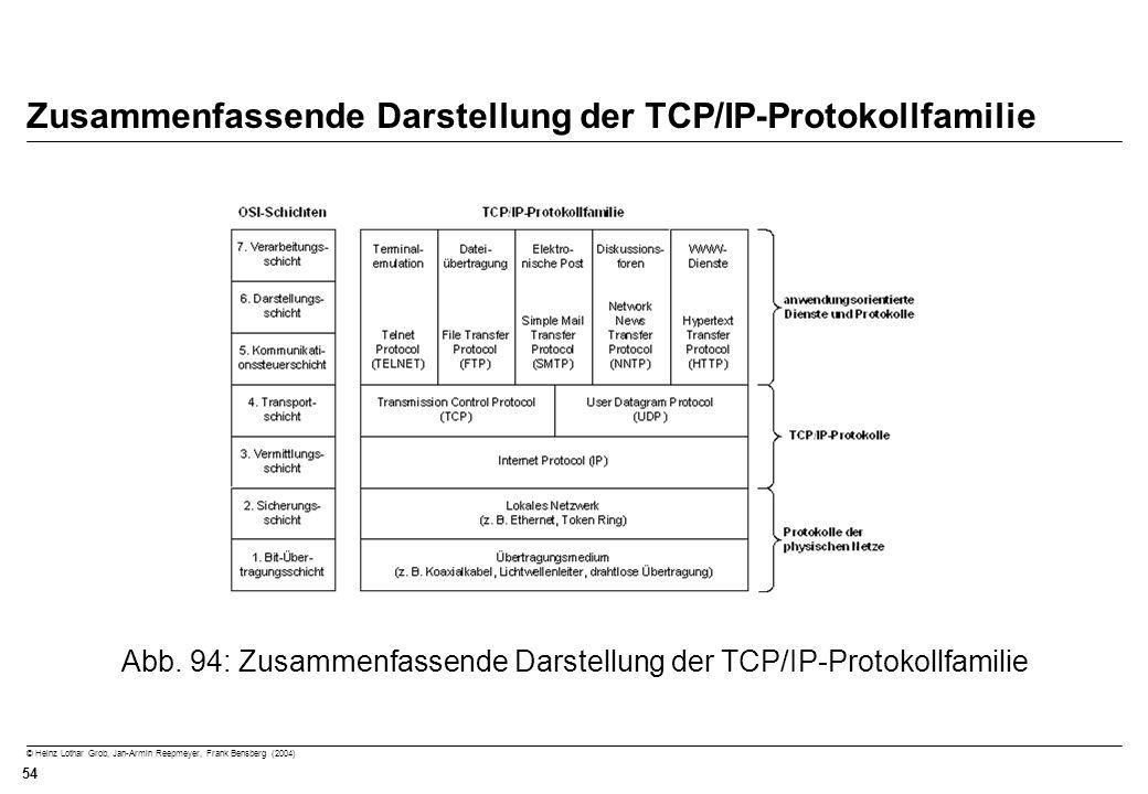 © Heinz Lothar Grob, Jan-Armin Reepmeyer, Frank Bensberg (2004) 54 Zusammenfassende Darstellung der TCP/IP-Protokollfamilie Abb. 94: Zusammenfassende