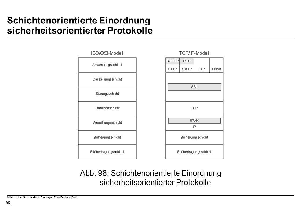 © Heinz Lothar Grob, Jan-Armin Reepmeyer, Frank Bensberg (2004) 58 Schichtenorientierte Einordnung sicherheitsorientierter Protokolle Abb. 98: Schicht