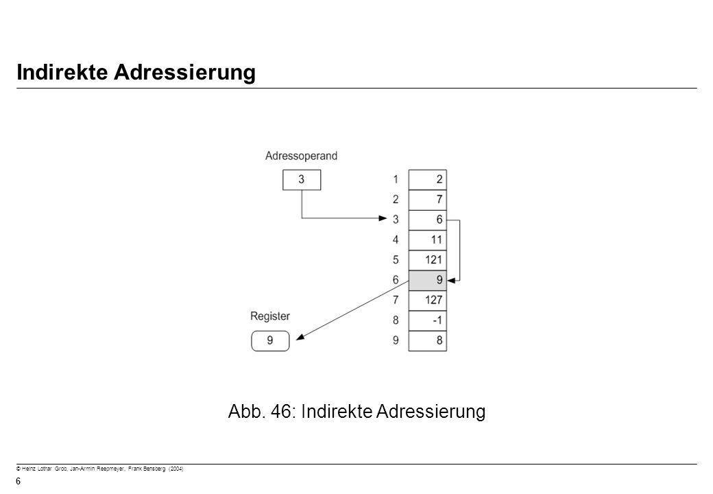 © Heinz Lothar Grob, Jan-Armin Reepmeyer, Frank Bensberg (2004) 6 Indirekte Adressierung Abb. 46: Indirekte Adressierung