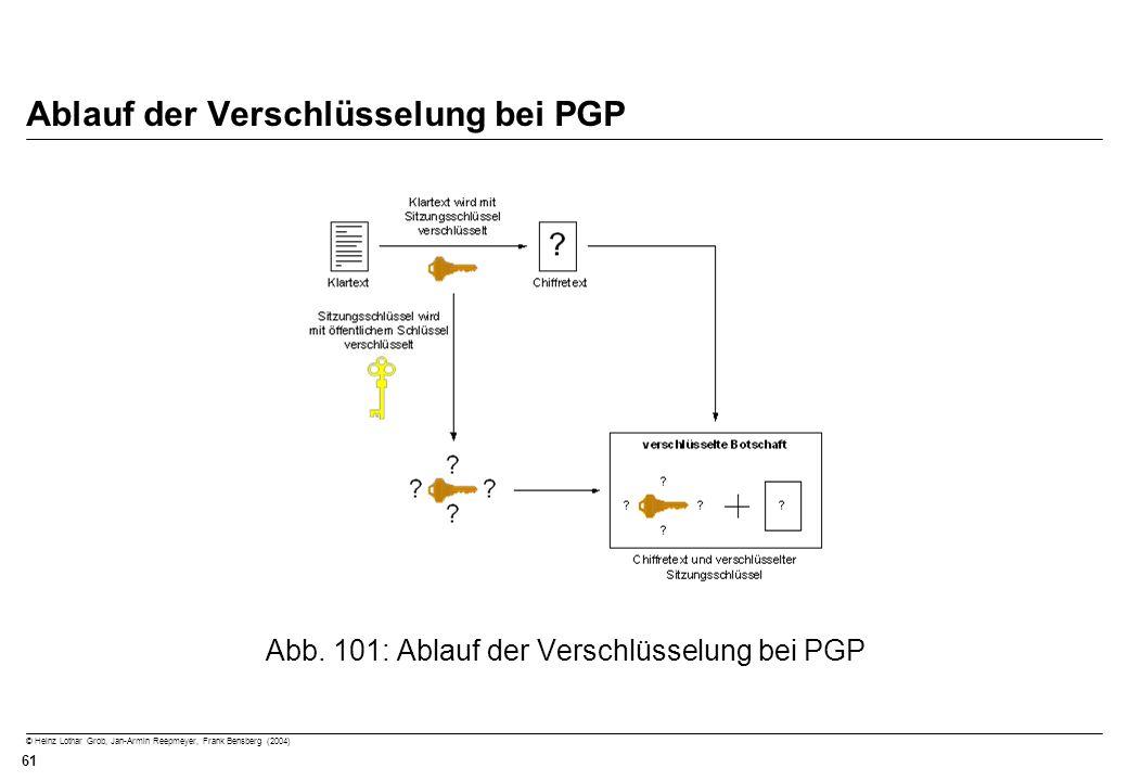 © Heinz Lothar Grob, Jan-Armin Reepmeyer, Frank Bensberg (2004) 61 Ablauf der Verschlüsselung bei PGP Abb. 101: Ablauf der Verschlüsselung bei PGP