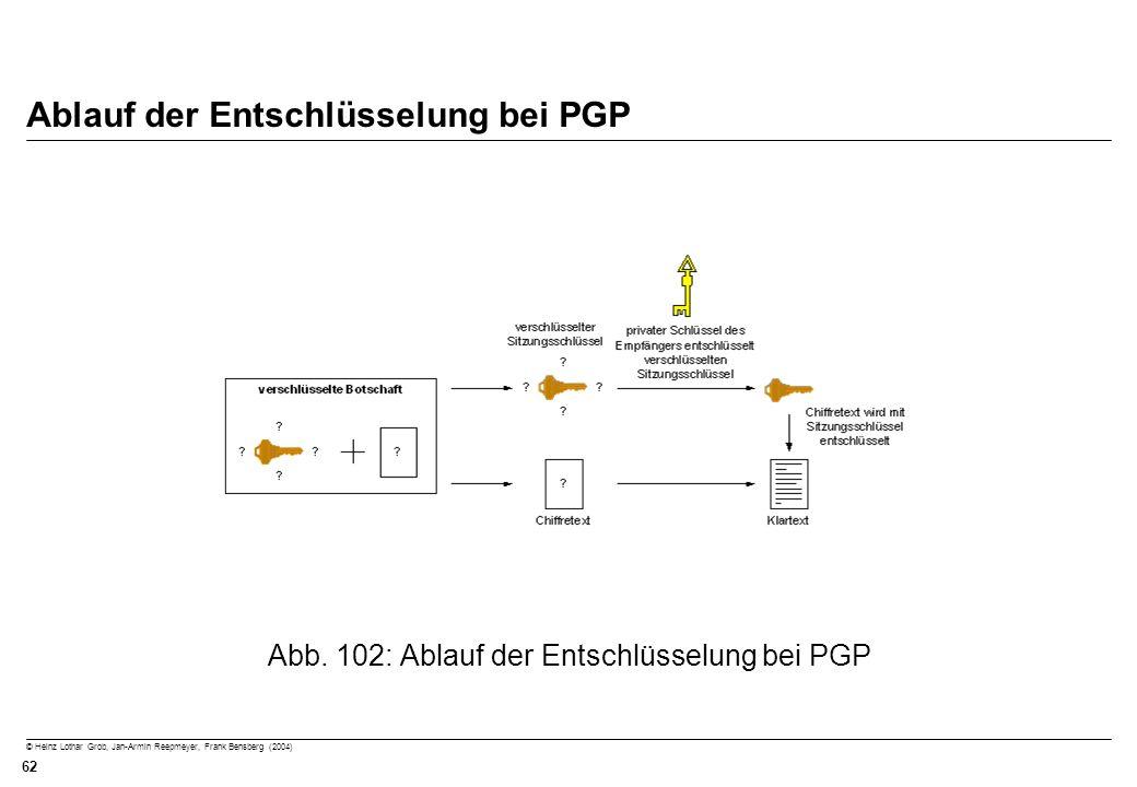 © Heinz Lothar Grob, Jan-Armin Reepmeyer, Frank Bensberg (2004) 62 Ablauf der Entschlüsselung bei PGP Abb. 102: Ablauf der Entschlüsselung bei PGP