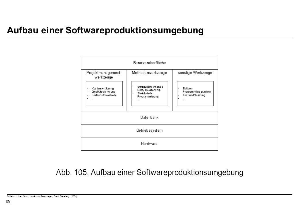 © Heinz Lothar Grob, Jan-Armin Reepmeyer, Frank Bensberg (2004) 65 Aufbau einer Softwareproduktionsumgebung Abb. 105: Aufbau einer Softwareproduktions
