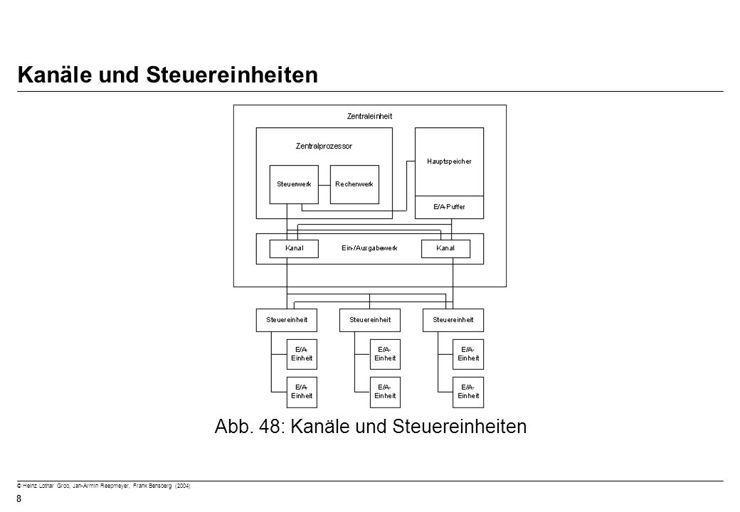© Heinz Lothar Grob, Jan-Armin Reepmeyer, Frank Bensberg (2004) 8 Kanäle und Steuereinheiten Abb. 48: Kanäle und Steuereinheiten