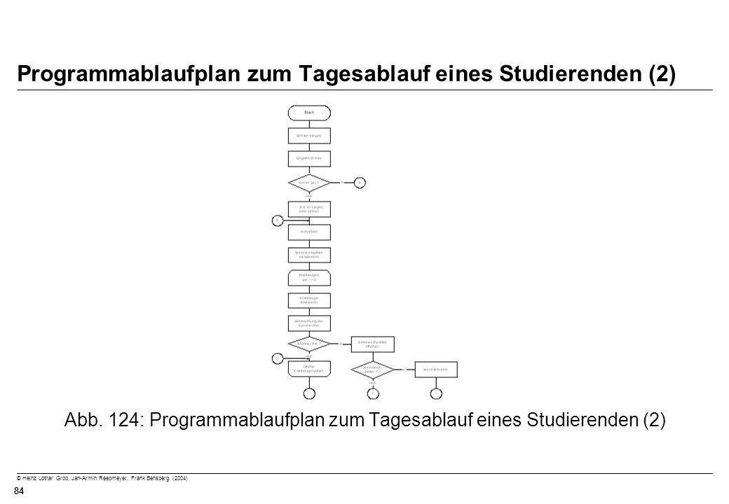 © Heinz Lothar Grob, Jan-Armin Reepmeyer, Frank Bensberg (2004) 84 Programmablaufplan zum Tagesablauf eines Studierenden (2) Abb. 124: Programmablaufp