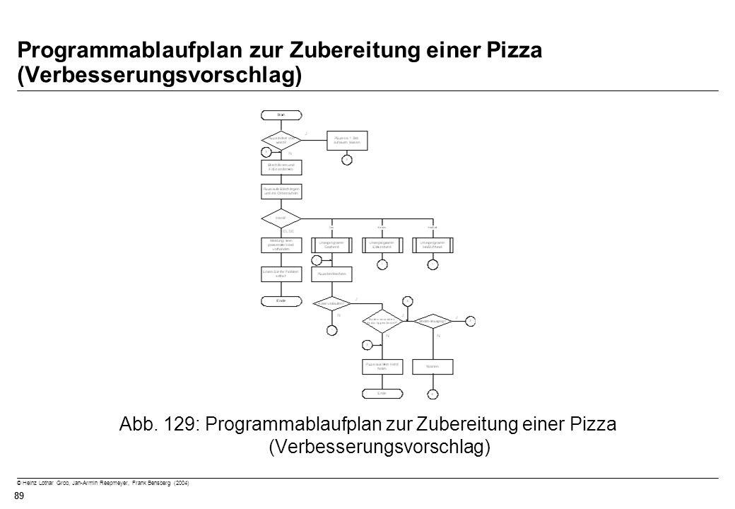 © Heinz Lothar Grob, Jan-Armin Reepmeyer, Frank Bensberg (2004) 89 Programmablaufplan zur Zubereitung einer Pizza (Verbesserungsvorschlag) Abb. 129: P