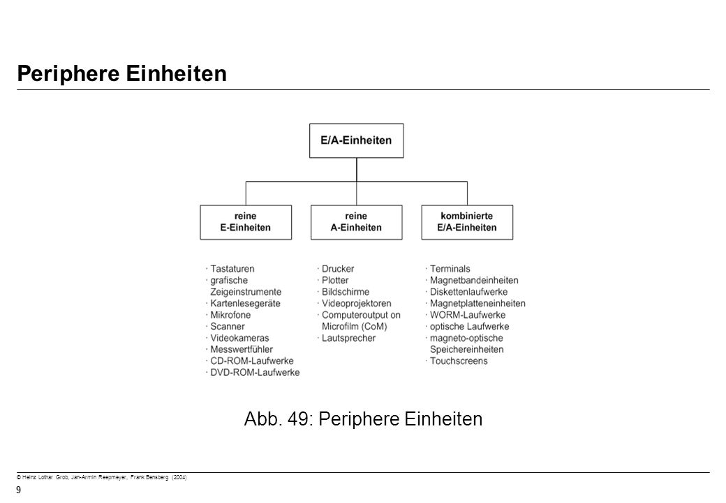 © Heinz Lothar Grob, Jan-Armin Reepmeyer, Frank Bensberg (2004) 9 Periphere Einheiten Abb. 49: Periphere Einheiten