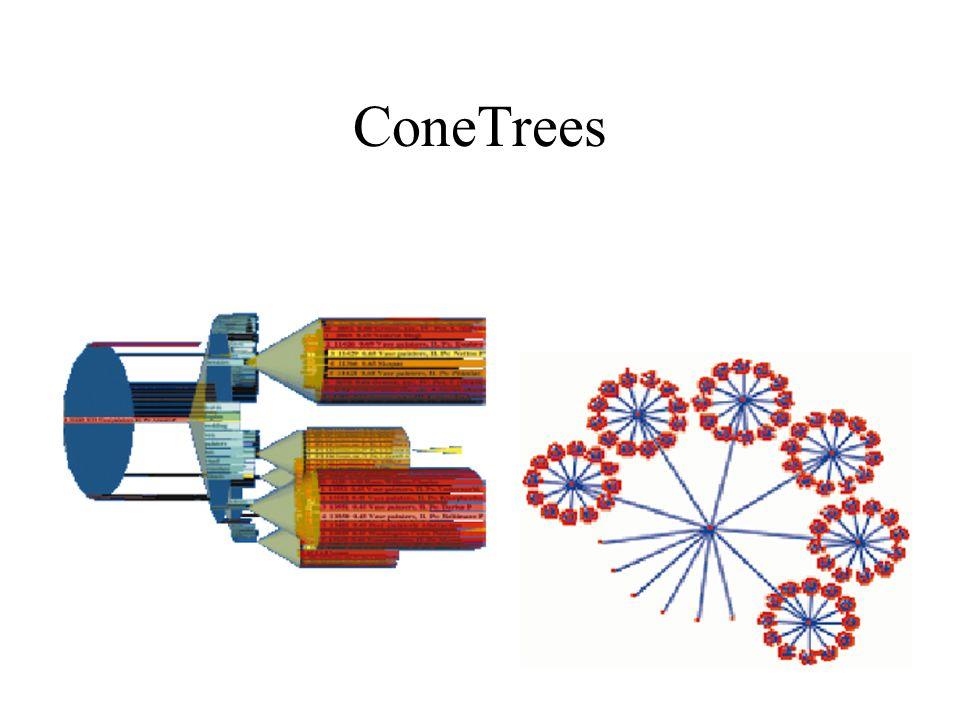 ConeTrees