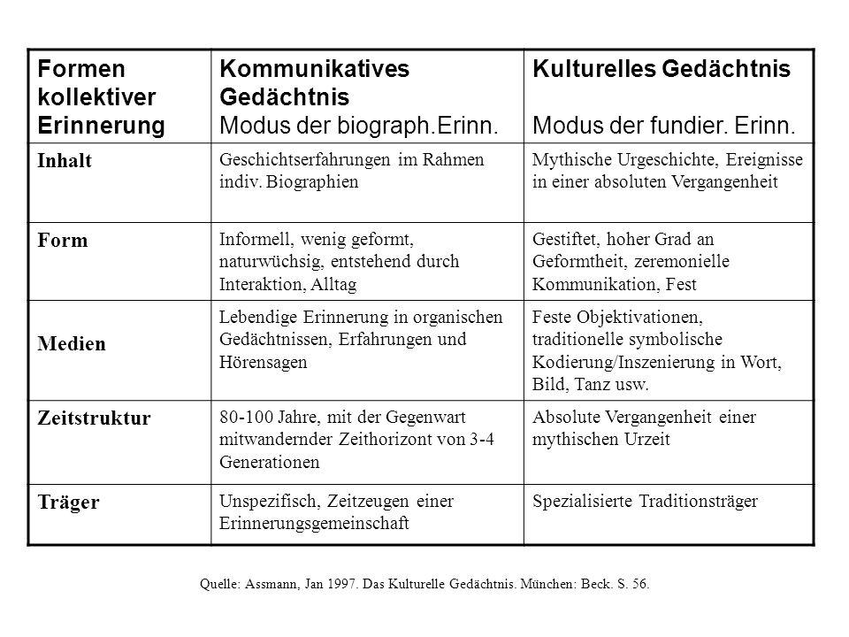 Formen kollektiver Erinnerung Kommunikatives Gedächtnis Modus der biograph.Erinn.