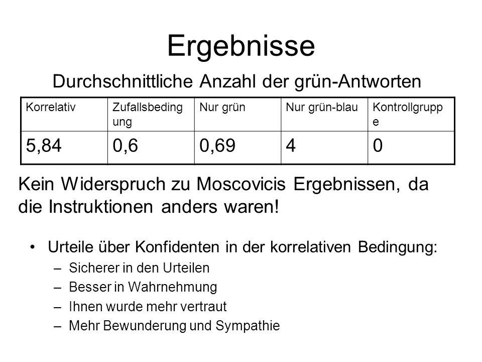 Ergebnisse KorrelativZufallsbeding ung Nur grünNur grün-blauKontrollgrupp e 5,840,60,6940 Urteile über Konfidenten in der korrelativen Bedingung: –Sic
