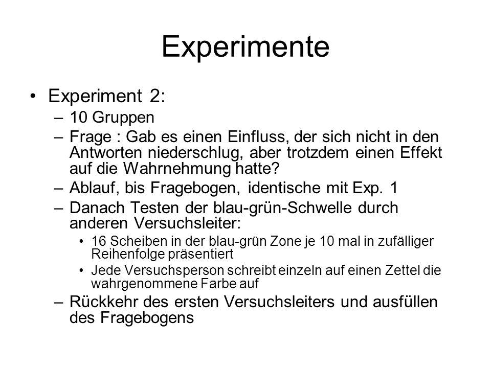 Experimente Experiment 2: –10 Gruppen –Frage : Gab es einen Einfluss, der sich nicht in den Antworten niederschlug, aber trotzdem einen Effekt auf die