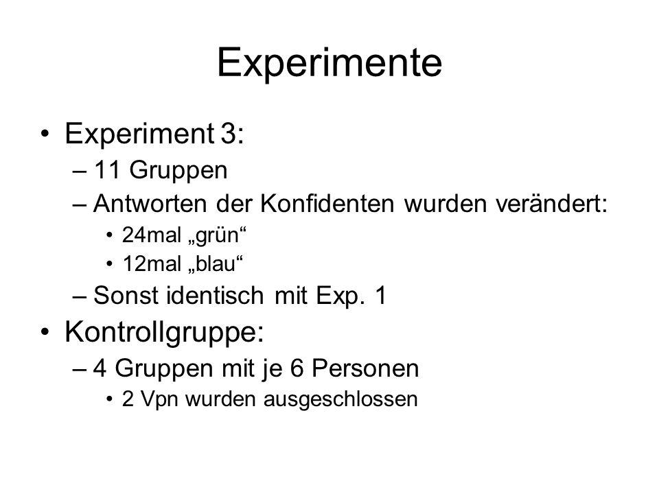 Experimente Experiment 3: –11 Gruppen –Antworten der Konfidenten wurden verändert: 24mal grün 12mal blau –Sonst identisch mit Exp. 1 Kontrollgruppe: –