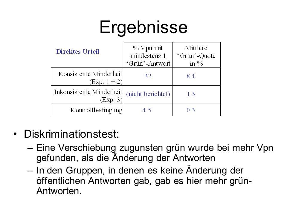Ergebnisse Diskriminationstest: –Eine Verschiebung zugunsten grün wurde bei mehr Vpn gefunden, als die Änderung der Antworten –In den Gruppen, in dene
