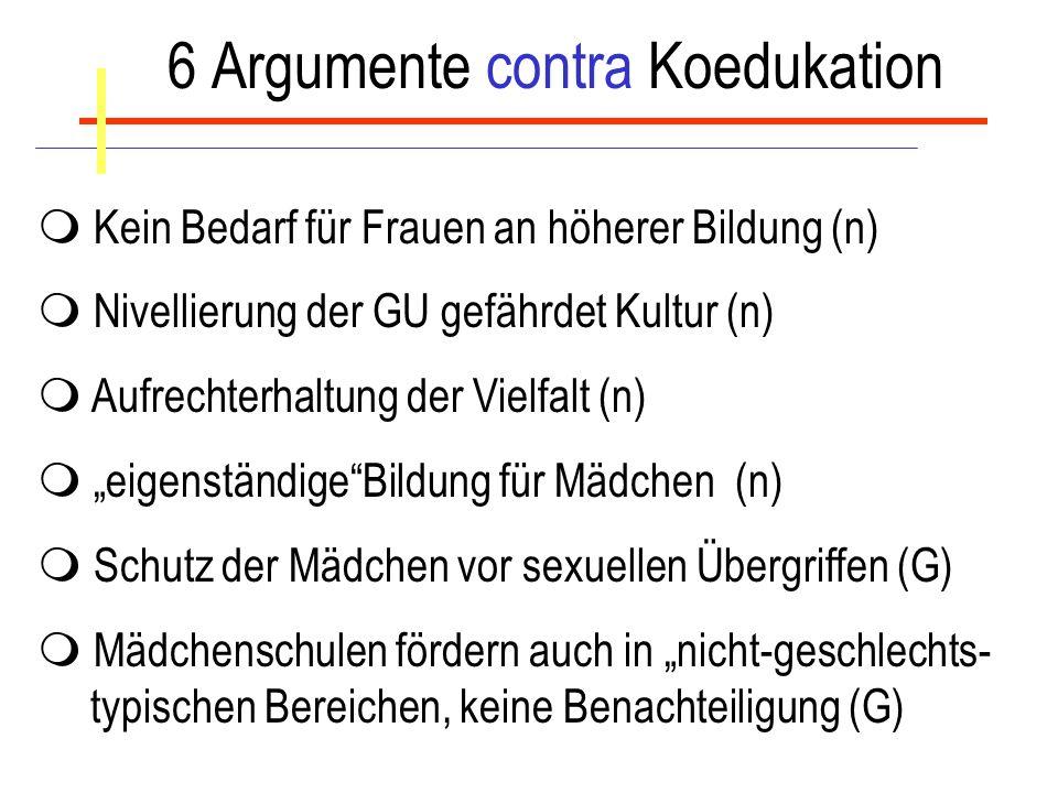 6 Argumente contra Koedukation Kein Bedarf für Frauen an höherer Bildung (n) Nivellierung der GU gefährdet Kultur (n) Aufrechterhaltung der Vielfalt (