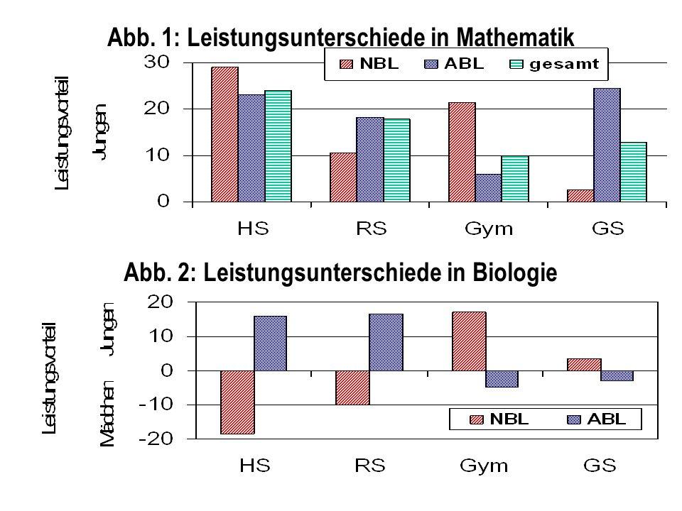 Abb. 1: Leistungsunterschiede in Mathematik Abb. 2: Leistungsunterschiede in Biologie