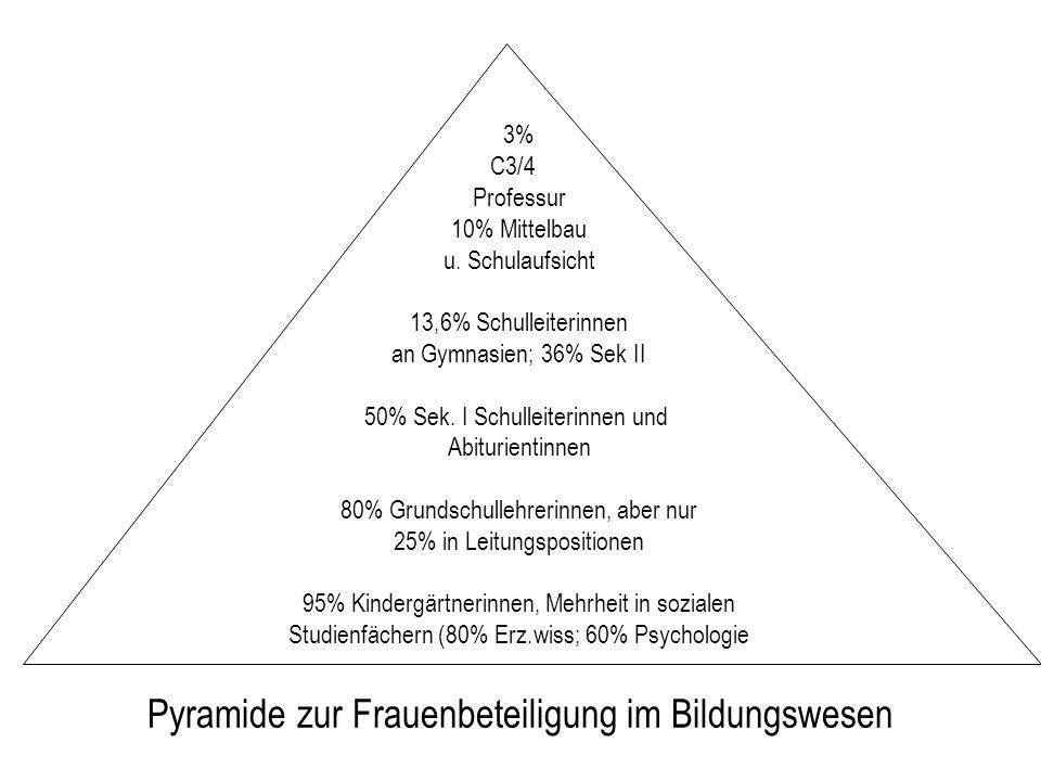 Pyramide zur Frauenbeteiligung im Bildungswesen 3% C3/4 Professur 10% Mittelbau u. Schulaufsicht 13,6% Schulleiterinnen an Gymnasien; 36% Sek II 50% S