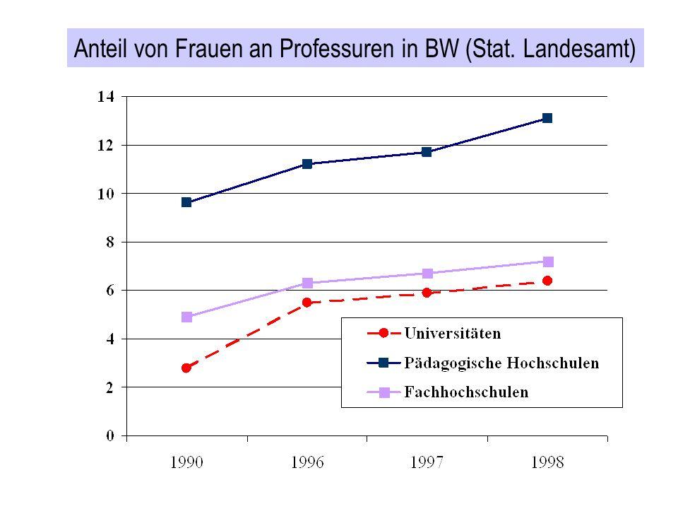 Anteil von Frauen an Professuren in BW (Stat. Landesamt)