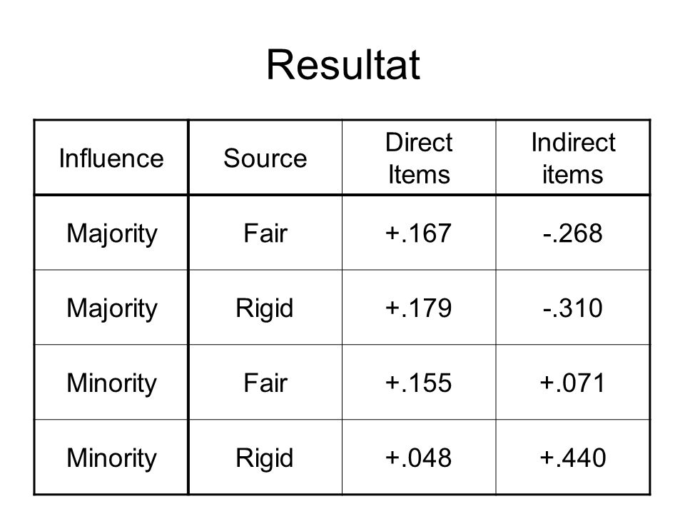 Resultat InfluenceSource Direct Items Indirect items MajorityFair+.167-.268 MajorityRigid+.179-.310 MinorityFair+.155+.071 MinorityRigid+.048+.440